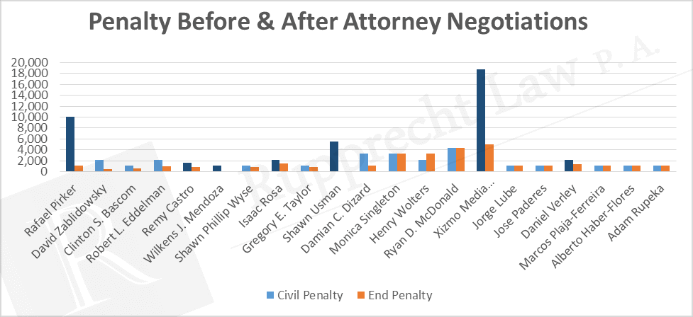 attorney negotiations chart