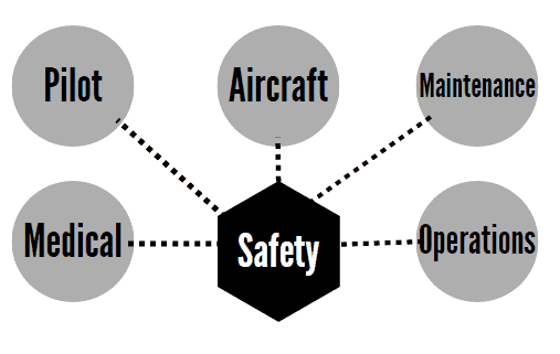 faa-far-standards-pilot-aircraft-maintenance-medical