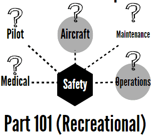 far-part-101-recreational-model-aircraft-drones