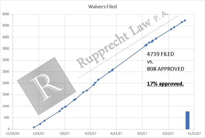 waivers-approved-filed