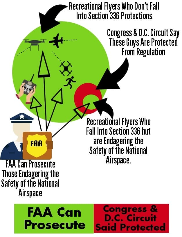 Complete Guide to Taylor v  FAA (Drone Registration Lawsuit) -