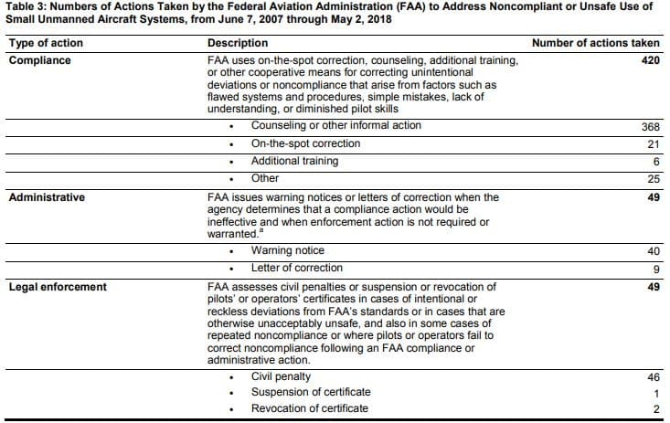 drone-enforcement-actions-table