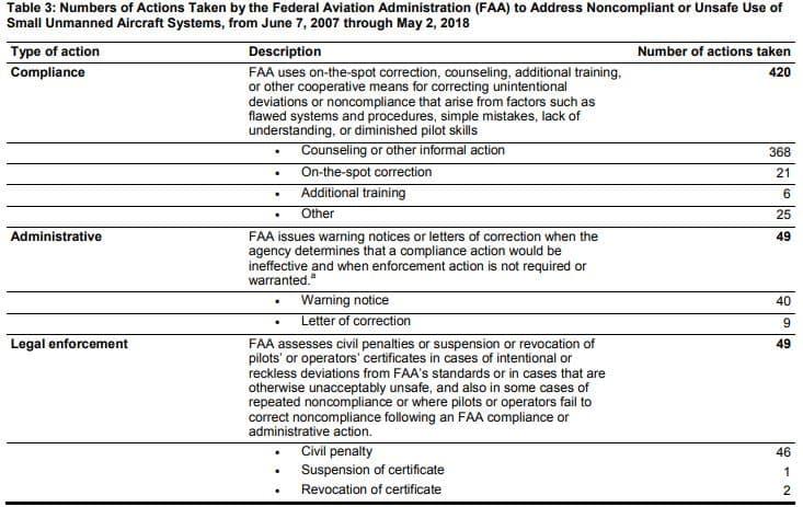 drone-enforcement-actions-table