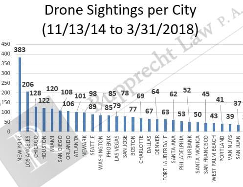 drone-sightings-city-faa-2018