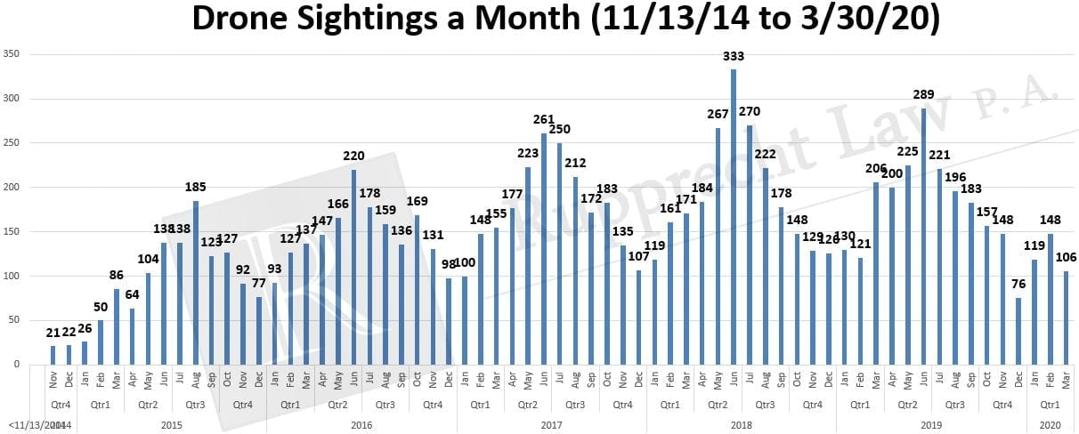 drone-sightings-by-month-2014-2020
