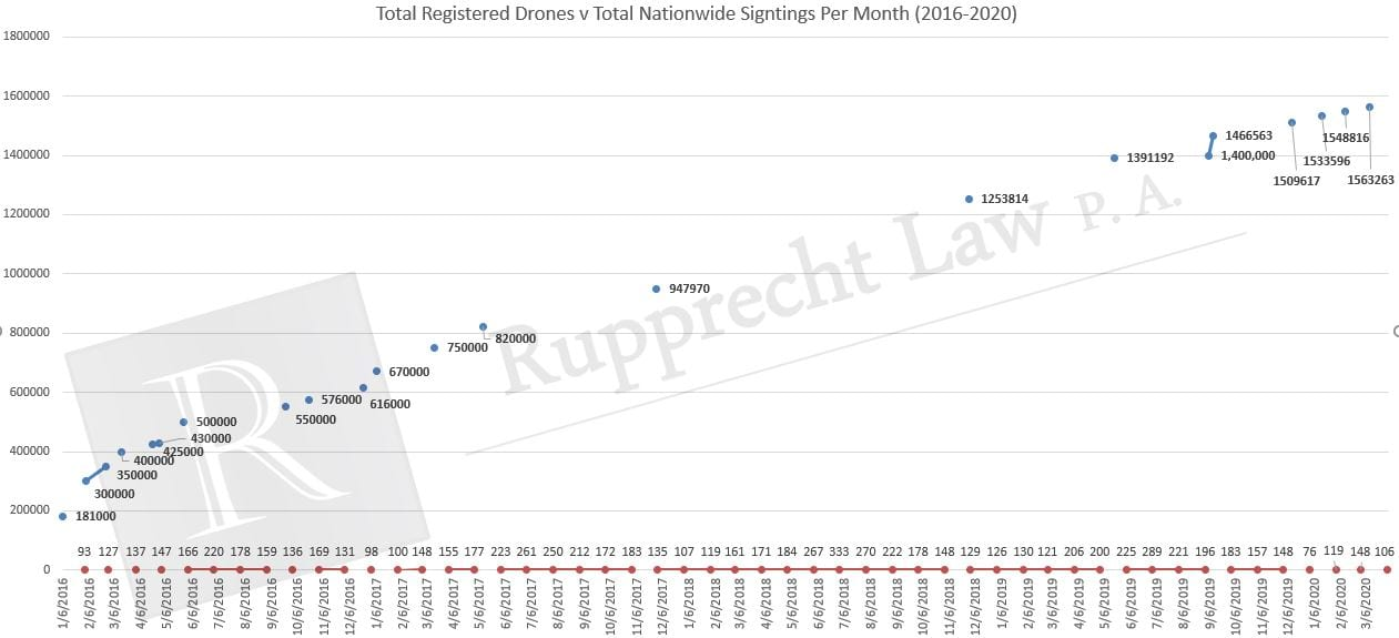 drone-sightings-versus-drone-registrations